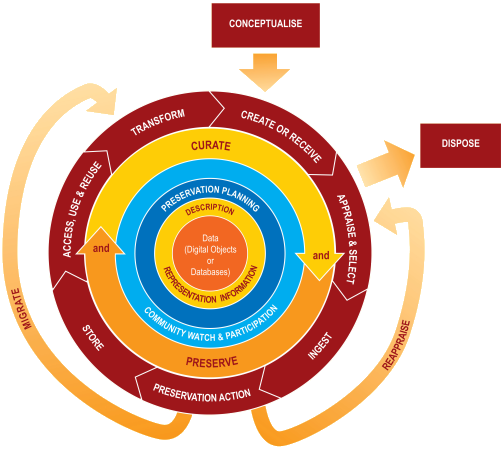 Digital Curation Lifecycle Model Image Map