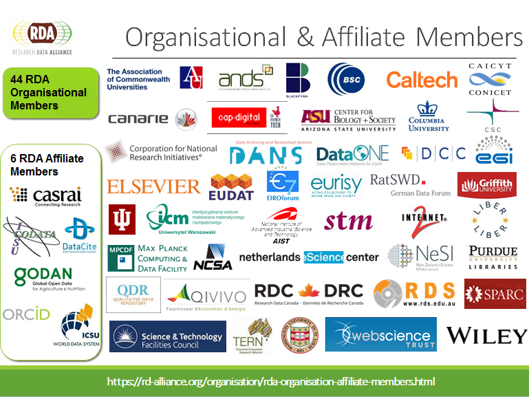 RDA organisational members as of October 2016