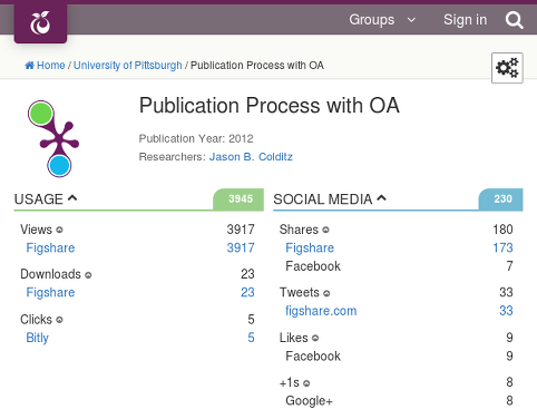 PlumX profile for the figure Publication Process with OA