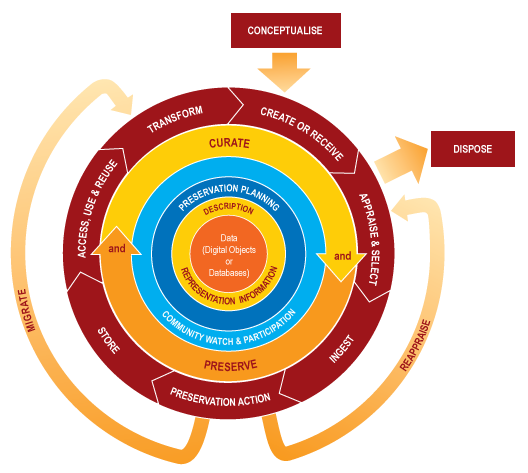 The Curation Lifecycle Model